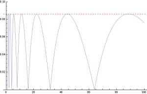 Upperbounded by 0.0860713... the excess average length of Phase-in Codes reaches a minimum when b=0