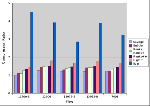 Comparing with Bzip2