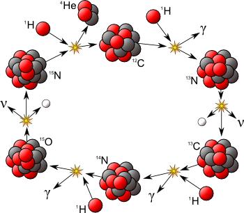 atomic-cycle