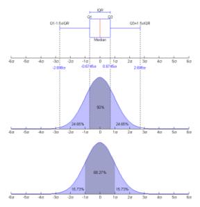 Box Plots explained relative to PDF