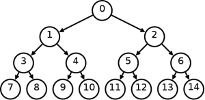 A complete binary tree