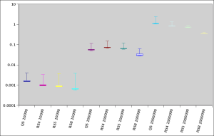 Run-time in the Quick Sort vs Radix Sort experiment, log scale