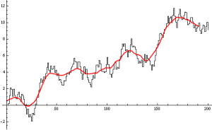 A Sample Time Series with Moving Average (window of 20)