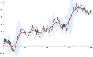 A Sample Time Series with Moving Average and Variance (window of 20)