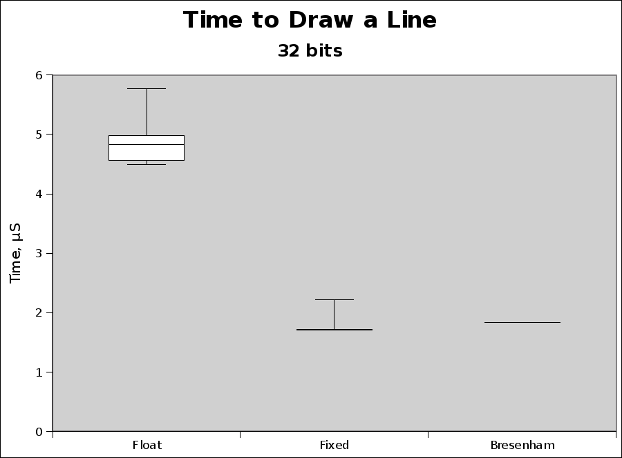 Implementation Of Bresenham S Line Drawing Algorithm In Java : Faster than bresenham s algorithm harder better