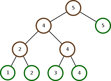 Building a balanced tree from a list in linear time harder better the three isnt all that balanced in fact its really unbalanced what went wrong well if for huffman codes this algorithm is optimal for search trees ccuart Image collections