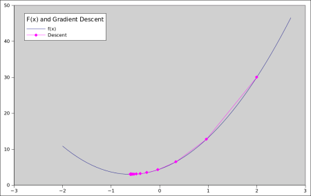 Example of Gradient Descent
