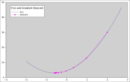 Example of Gradient Descent