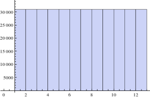 Histogram for base 13, with 13^5 samples