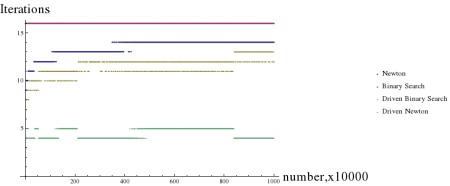 sqrt-algorithms-newton