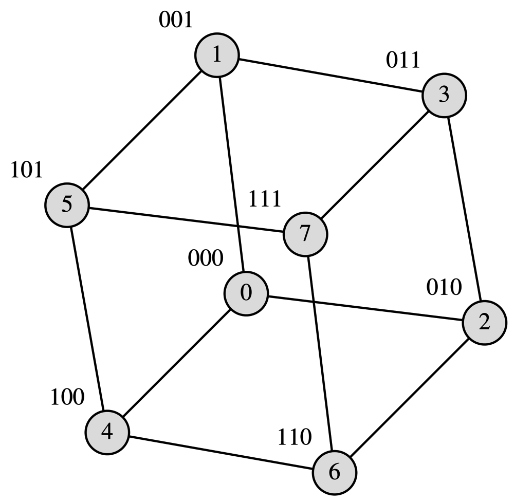 A Quick Primer On Graphviz