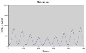 checksum-1000