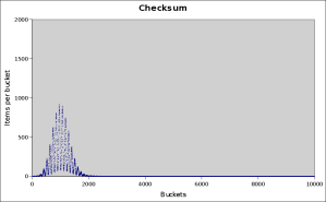 checksum-10000