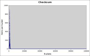 checksum-100000