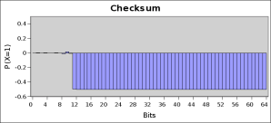 checksum-histogram