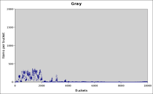 gray-10000