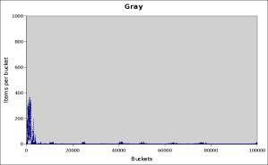 gray-100000