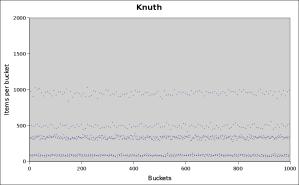 knuth-1000