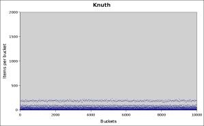 knuth-10000