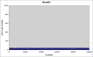 knuth-100000