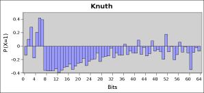 knuth-histogram