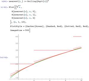 sqrt-iterations