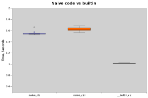 naive-vs-builtin