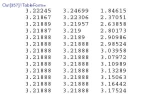 log-convergence-numerically