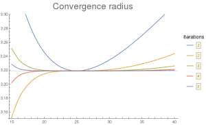 log-convergence-radius