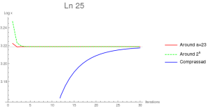 log-convergence